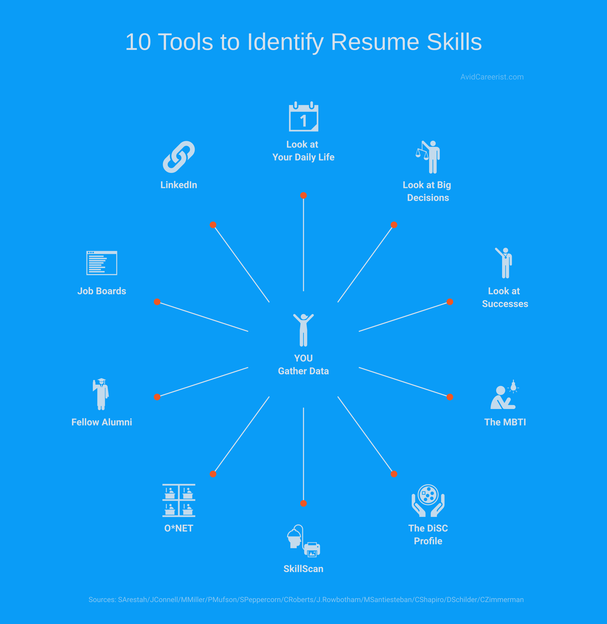 skills to put on your resume 10 tools to help you identify them