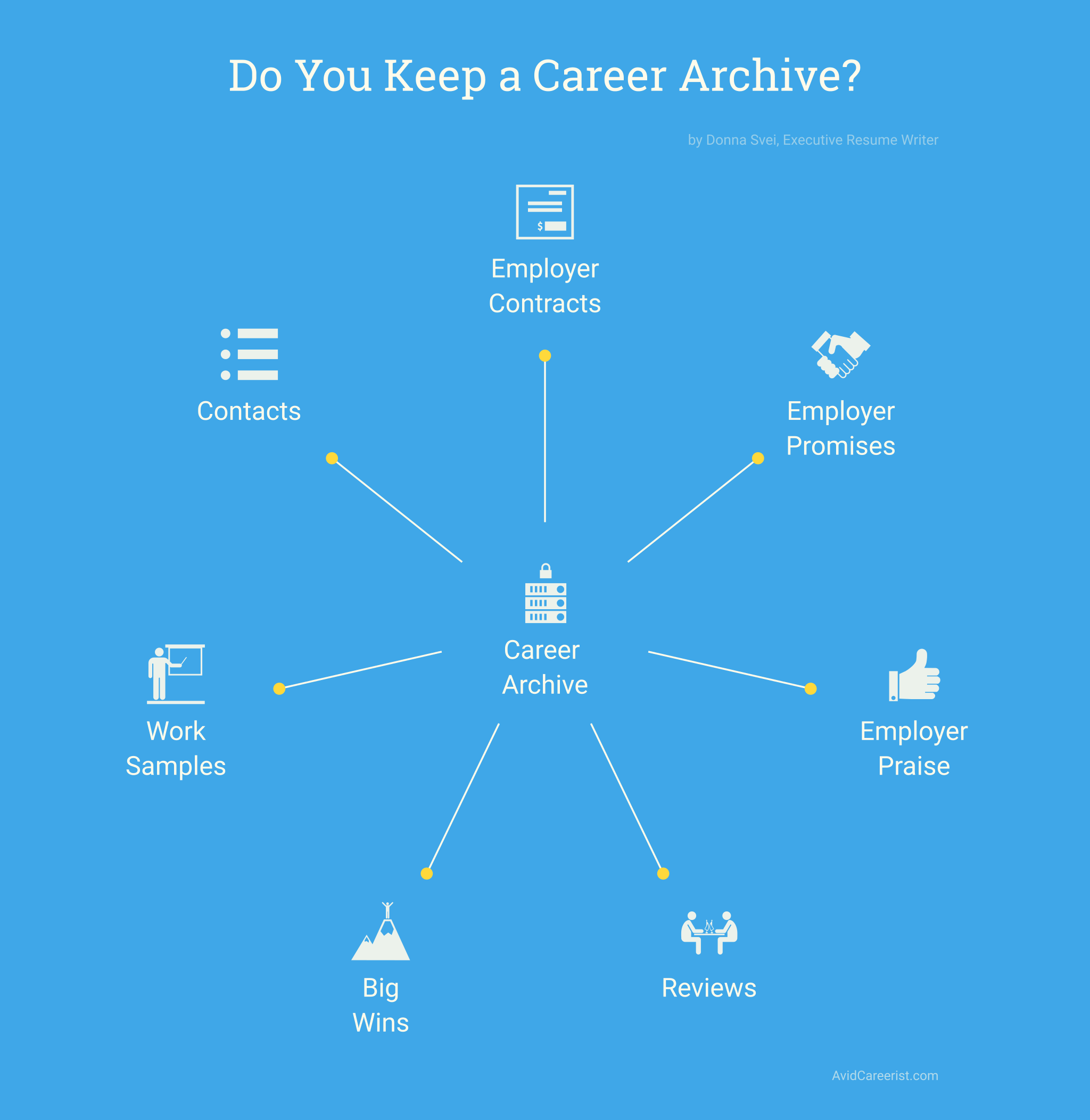 Elements of a Career Archive